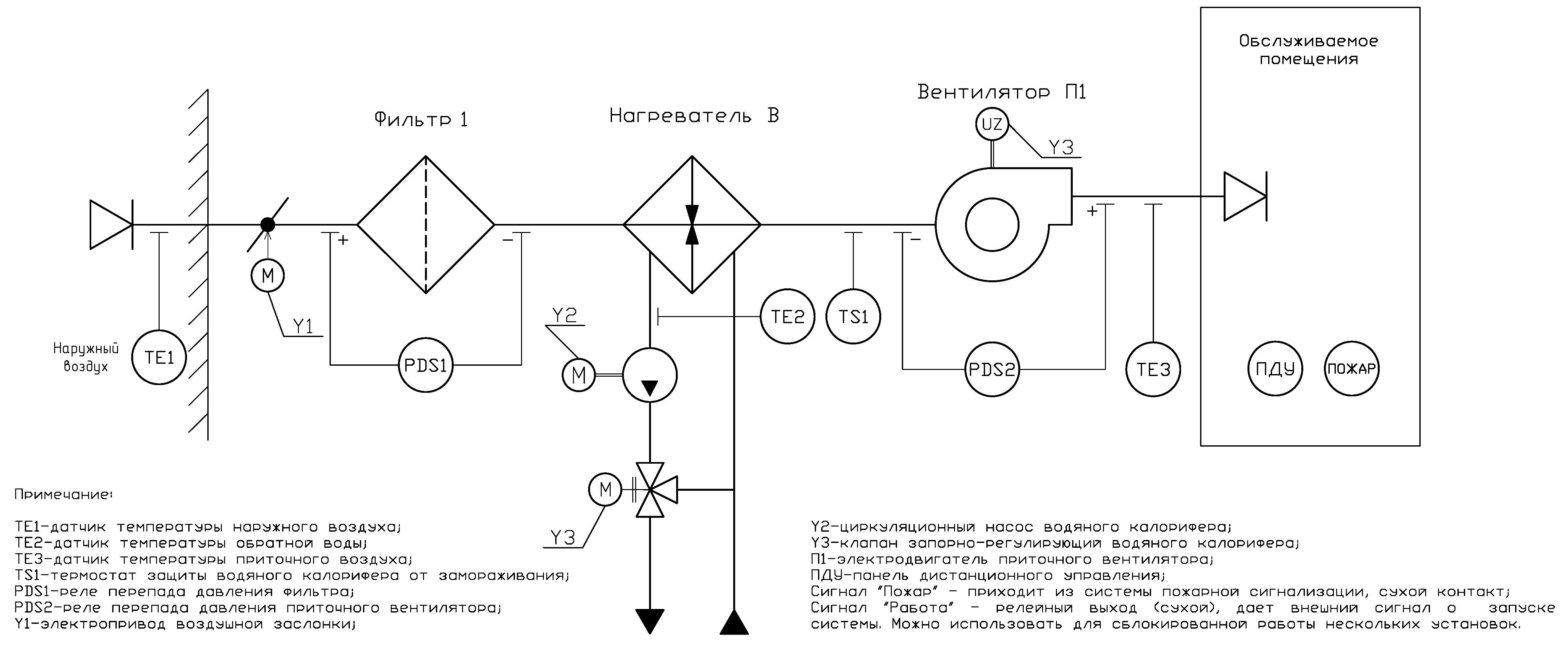 Расчет водяного теплообменника приточной установки Пластинчатый теплообменник Sondex S8 Находка