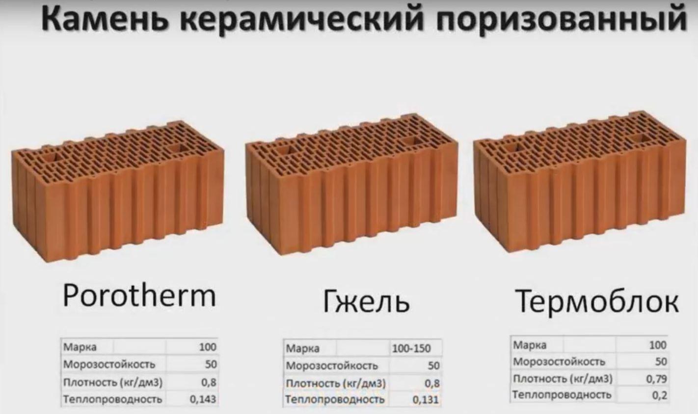 теплопроводность керамического камня