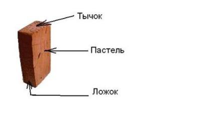 Кирпич - пастель, ложок и тычок