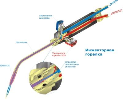 pravila-i-tehnologiya-polzovaniya-gazovoj-gorelkoj-2.jpg