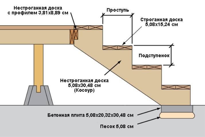 Чертеж бетонного крыльца