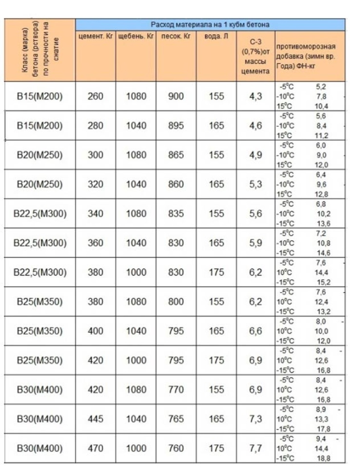 плотность бетона б20