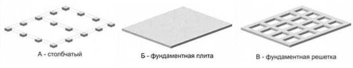 Незаглубленный фундамент, столбчатый, монолитная плита и решетка
