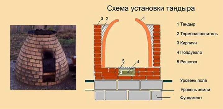 Схема установки тандыра