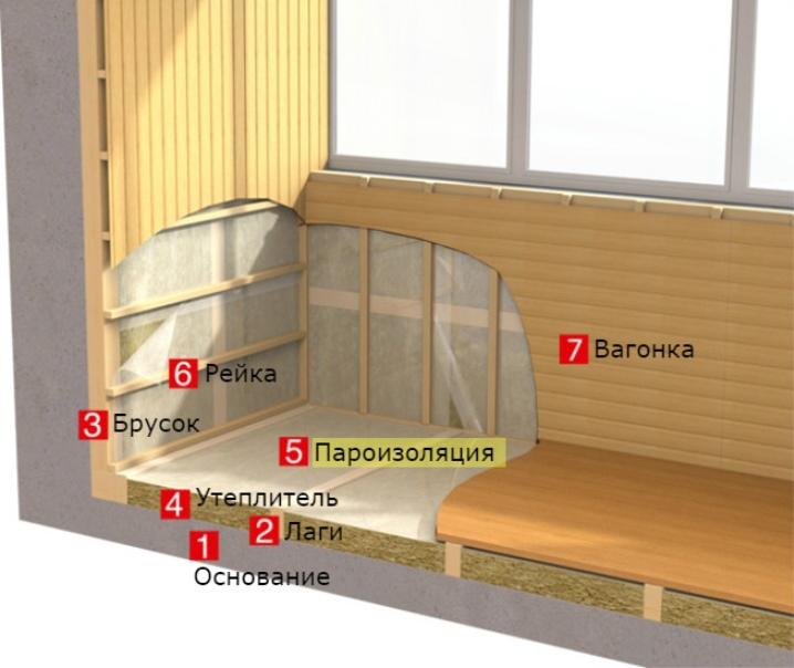 Утепление балконов и лоджий в могилеве.