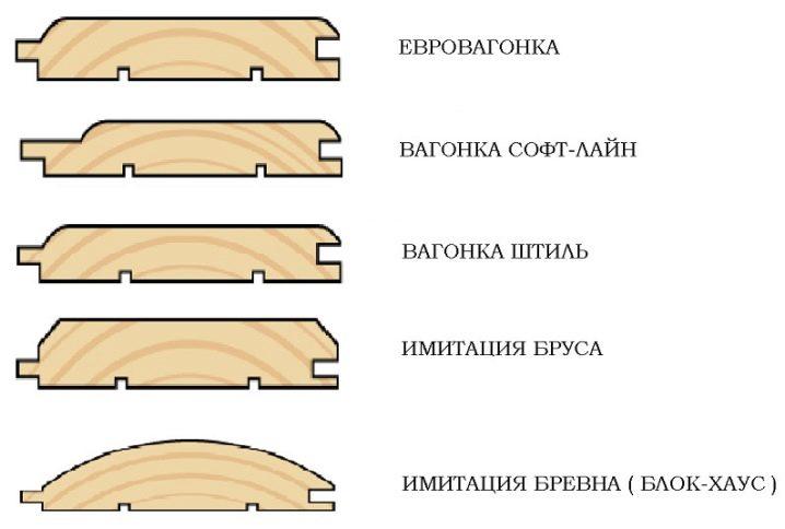 Как выбрать вагонку для бани? Какая вагонка для бани лучше: сравнительный обзор и особенности
