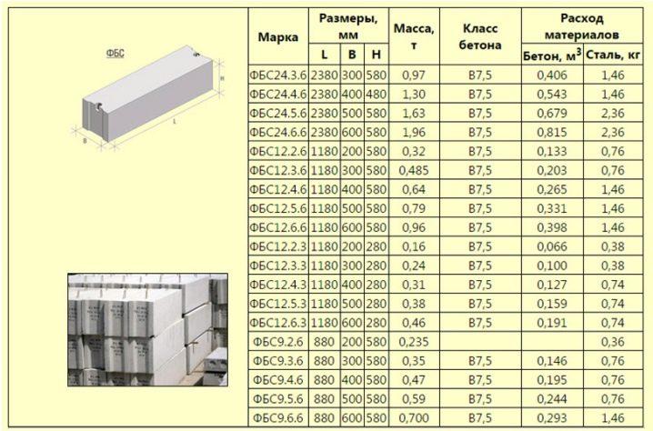 как посчитать вес бетонного блока