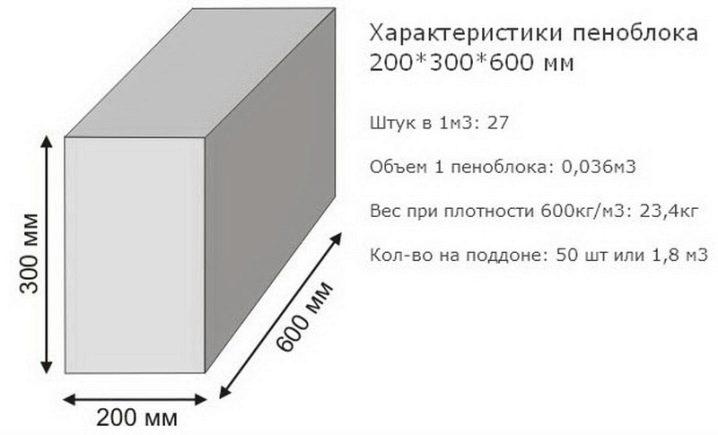 как рассчитать кубы блоков