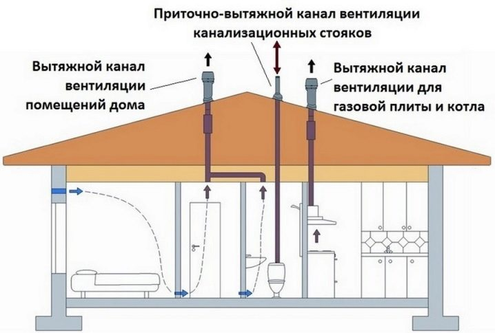 Вентиляция в полу в частном деревянном доме