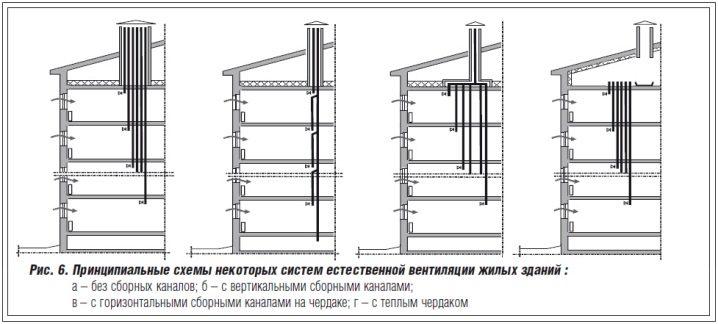 Устройство вытяжной вентиляции в многоквартирном доме