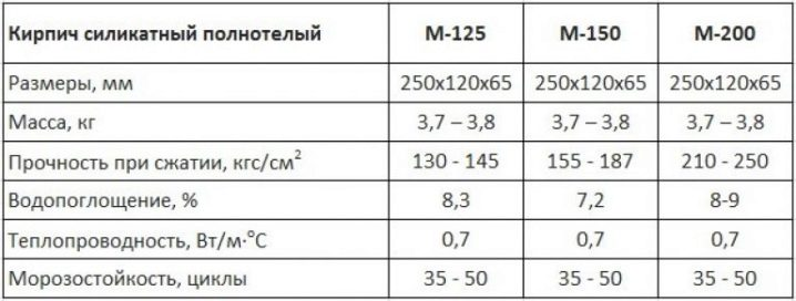 вес полуторного силикатного кирпича 250х120х88