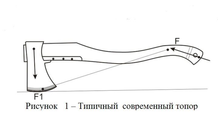 Чем обработать ручку топора