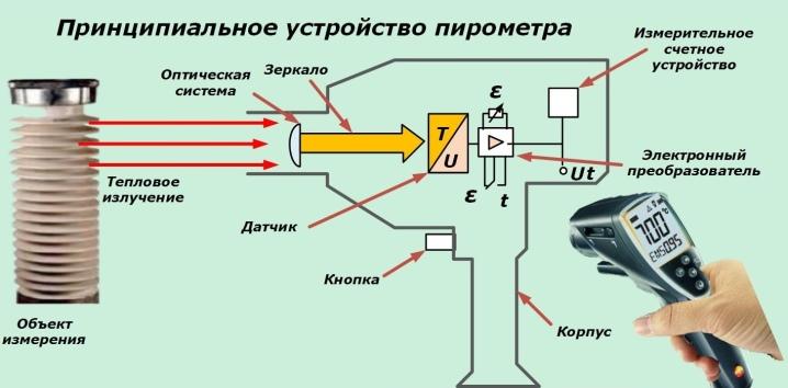 Применение пирометра