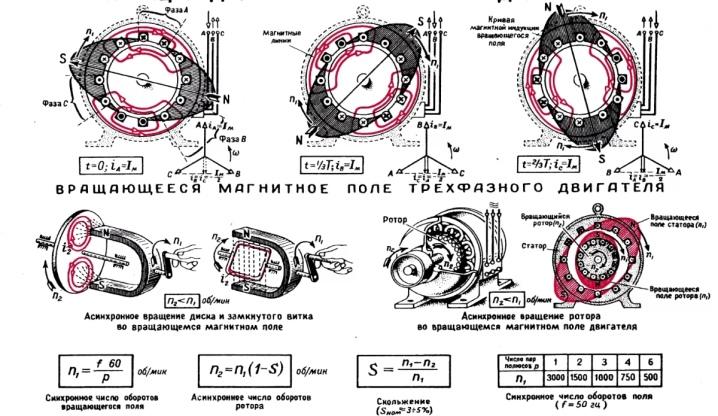 Асинхронный генератор: делаем из асинхронного двигателя своими руками на 220 В без переделки, отличия от синхронного, принцип работы и устройство
