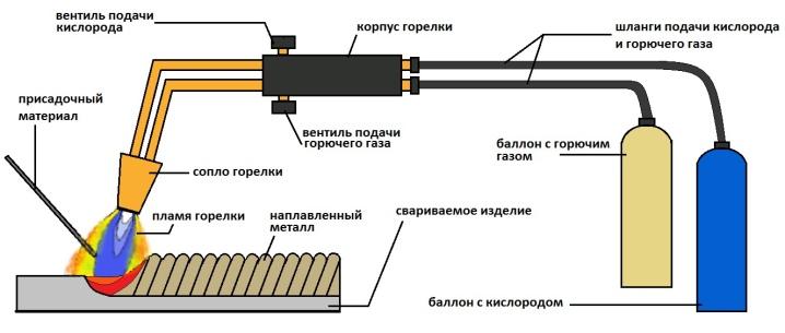 pravila-i-tehnologiya-polzovaniya-gazovoj-gorelkoj-14.jpg