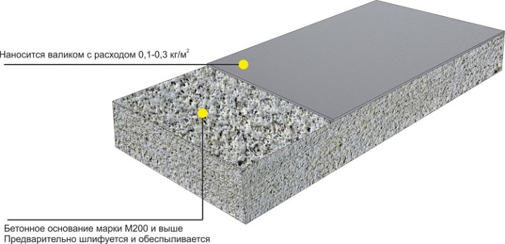 Глянцевание бетона керамзитобетон для утепления пола